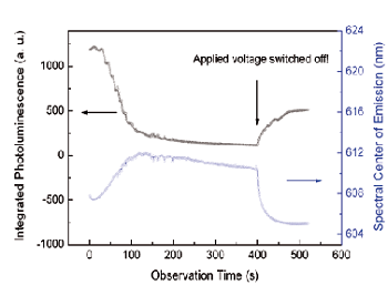 Time evolution of integrated quantum dot fluorescence and spectral shift