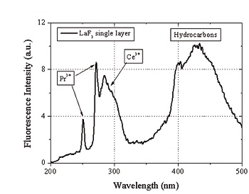 Fluorescence spectrum of a LaF3 single layer (thickness: 50 nm) after excitation with an ArF laser at 193 nm