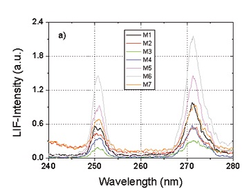 Comparison of the praseodymium fluorescence at 250 and 270 nm for several high reflecting (HR) mirrors for 193 nm applications