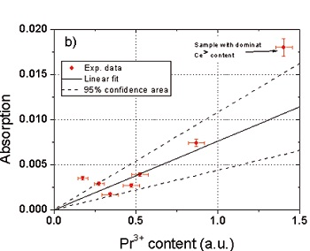 Directly measured absorption of the HR mirrors as a function of the praseodymium content (in arbitrary units) taken from the LIF measurements