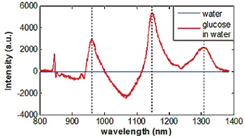 Spectral deviation of a water spectrum and a spectrum of 4.4 mol/l glucose solution