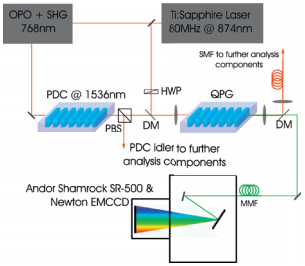 Experimental setup for frequency conversion of photons from a PDC source; HWP: Half wave plate, PBS: Polarizing beam splitter, DM: Dichroic mirror, SMF: Single mode fiber, MMF: Multimode fiber