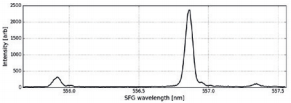 Spectrum of frequency upconverted PDC photons
