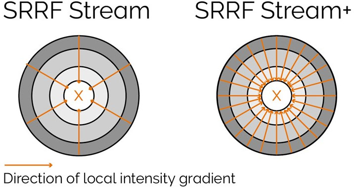Radiality computation measurements in SRRF-Stream and SRRF-Stream+