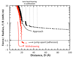 Figure 3: Typical force-distance profiles for a symmetric mica-ionic liquid-mica system showing the layering of an ionic liquid between tow apposing mica surfaces during approach. During approach individual stable layers of ions are squeezed out of the confined region, leading to this typical non-monotonic force profile. During withdrawing of the surfaces stable adhesive minima can be detected. The distance resolution shown here is about 0.5 Å, the data is not smoothed.
