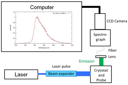 Schematic layout of the measurement station - layers with different functions are needed in the production process of organic LEDs