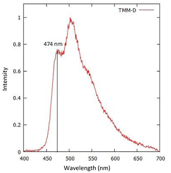 Emission spectrum of an OLED material