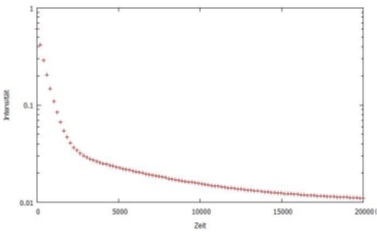 Measurement of a sample's decay time. This is based on the decay of the intensity at 474 nm.