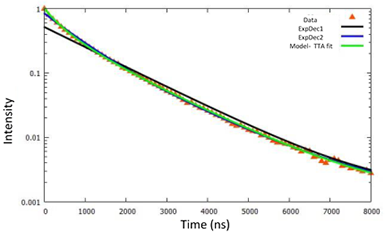 Determination of the triplet-triplet-annihilation. The modelled fit to the decay curve is shown in green