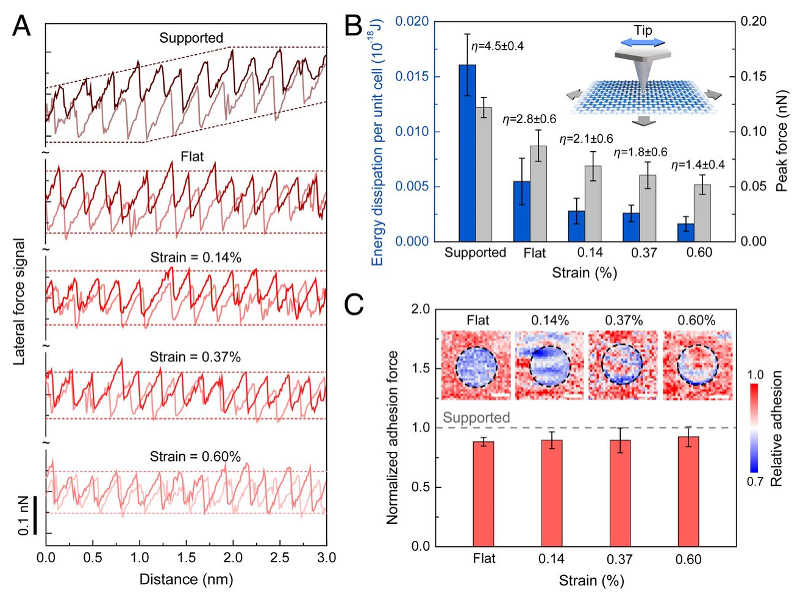 Atomic-scale graphs of stick-slip friction for graphene under different strains; energy dissipation and peak force determined from stick-slip curves; adhesion maps of graphene bubbles with varying strains and resulting values of normalized adhesion.