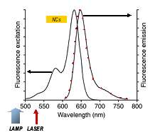 Ultra-sensitive FRET Spectroscopy