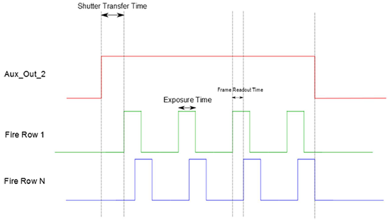 Timing diagram describing the Aux_Out_2 signal output when configured in Automatic Shutter Output mode for a kinetic sequence of 4 frames