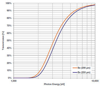 Typical Beryllium filters transmission curves versus material thickness