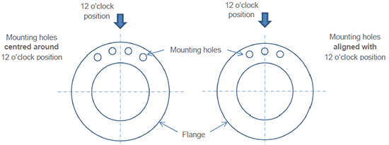 Illustration of vacuum flanges with 'straddled' configuration (left) and Andor standard configuration (right)