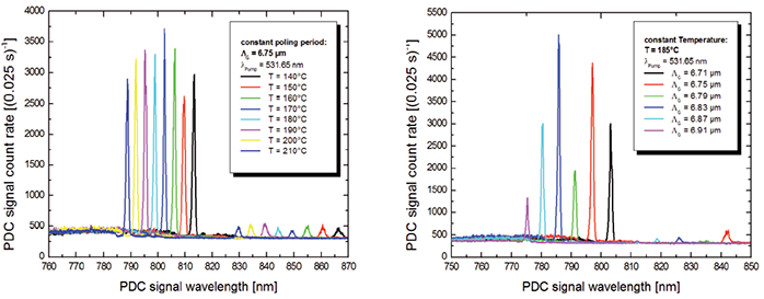Tunability of the PDC signal wavelength with the crystal's poling period and temperature