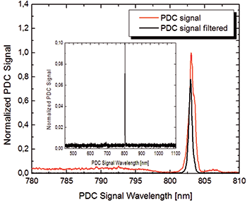 Unfiltered and needle-filtered PDC signal