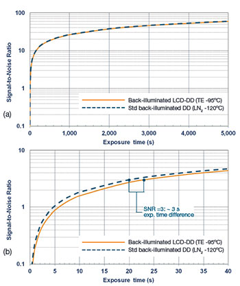 SNR performance of back-illuminated LDC-DD (TEcooled at -95°C) vs standard back-illuminated, deep-depletion (LN2-cooled at -120ºC)