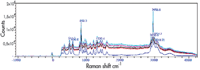 Spectra of L-serine after different exposure times: blue is with no irradiation, red is with 10560 seconds, black with 11160 seconds, pink with 11760 seconds, and turquoise with 13560 seconds